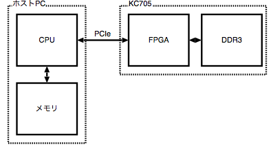 cdma_pcie_axi_overview