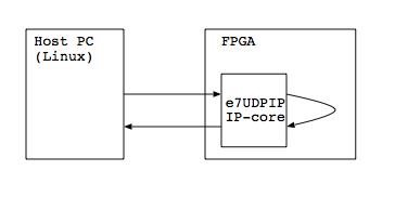 e7udpip_measure_test